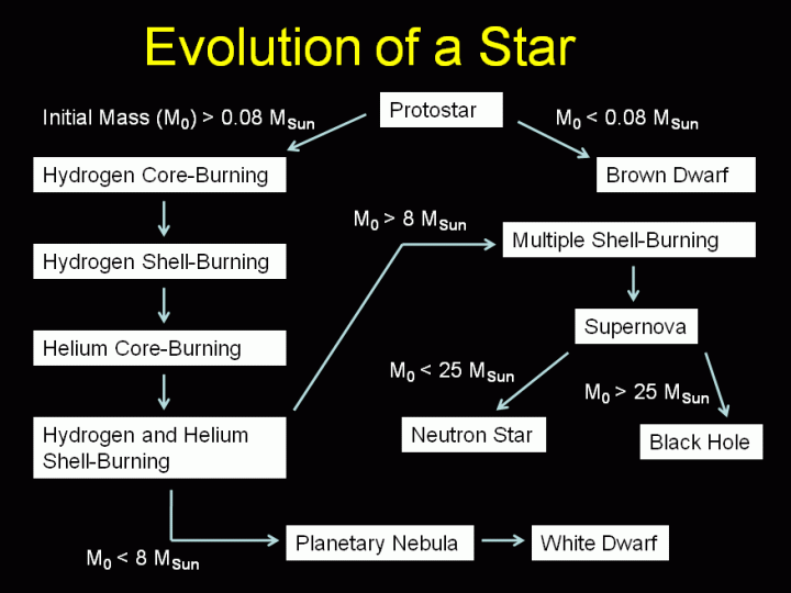 Evolution of stars gcse astronomy revision page yusuf ahmed 1 ccuart Images